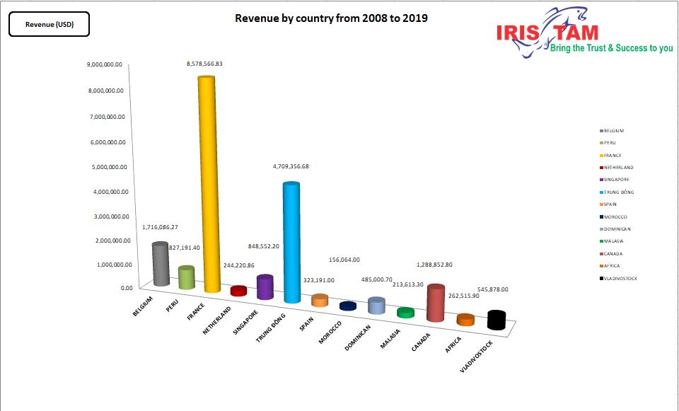Revenue by Countries